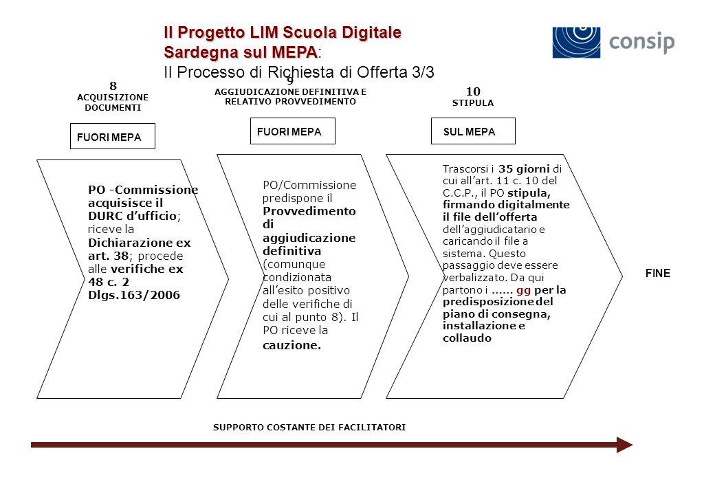 Il Progetto LIM Scuola Digitale Sardegna sul MEPA Il Progetto LIM Scuola Digitale Sardegna sul MEPA: Il Processo di Richiesta di Offerta 3/3 8 ACQUISIZIONE DOCUMENTI 9 AGGIUDICAZIONE DEFINITIVA E RELATIVO PROVVEDIMENTO 10 STIPULA FUORI MEPA SUL MEPA PO -Commissione acquisisce il DURC dufficio; riceve la Dichiarazione ex art.