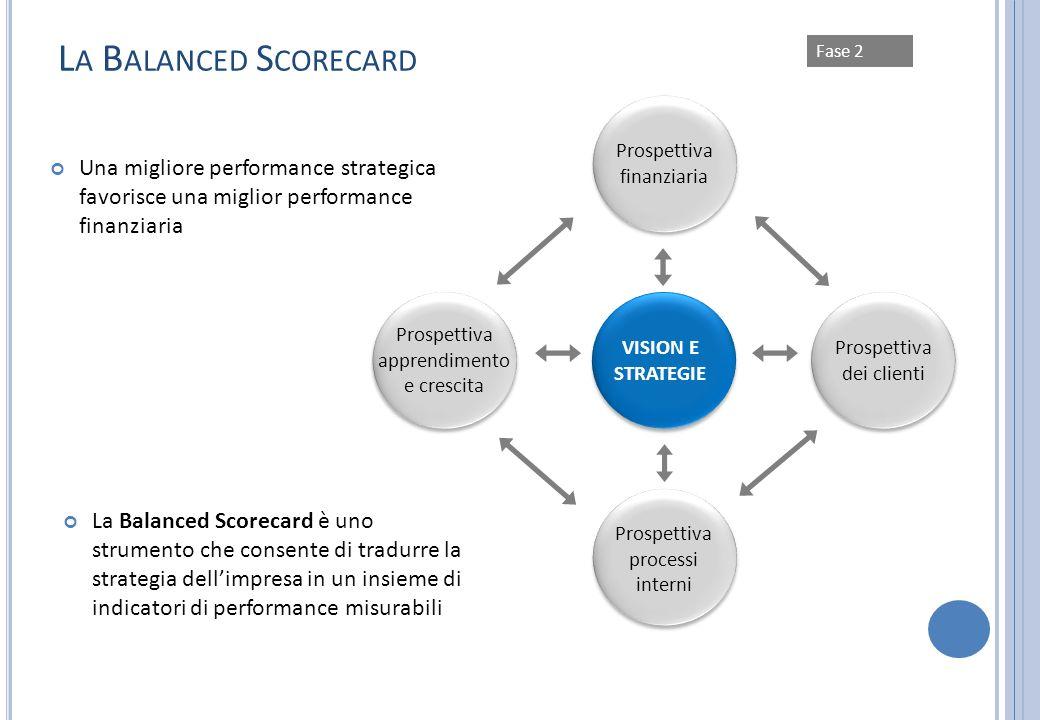 Fase 2 L A B ALANCED S CORECARD Una migliore performance strategica favorisce una miglior performance finanziaria Prospettiva finanziaria Prospettiva
