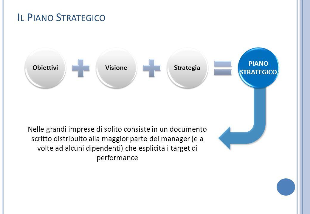 I L P IANO S TRATEGICO ObiettiviVisioneStrategia Nelle grandi imprese di solito consiste in un documento scritto distribuito alla maggior parte dei ma