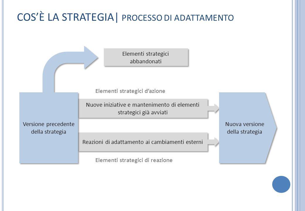 COSÈ LA STRATEGIA| PROCESSO DI ADATTAMENTO Elementi strategici abbandonati Nuove iniziative e mantenimento di elementi strategici già avviati Reazioni