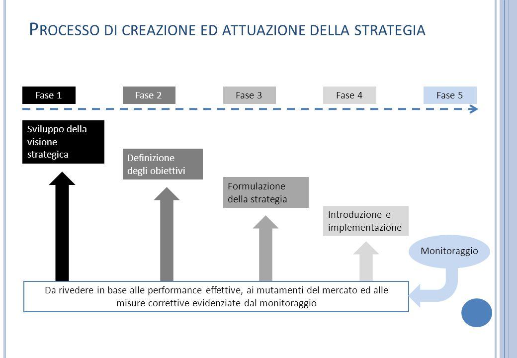 Fase 1Fase 2Fase 3Fase 4Fase 5 Sviluppo della visione strategica Definizione degli obiettivi Formulazione della strategia Introduzione e implementazio