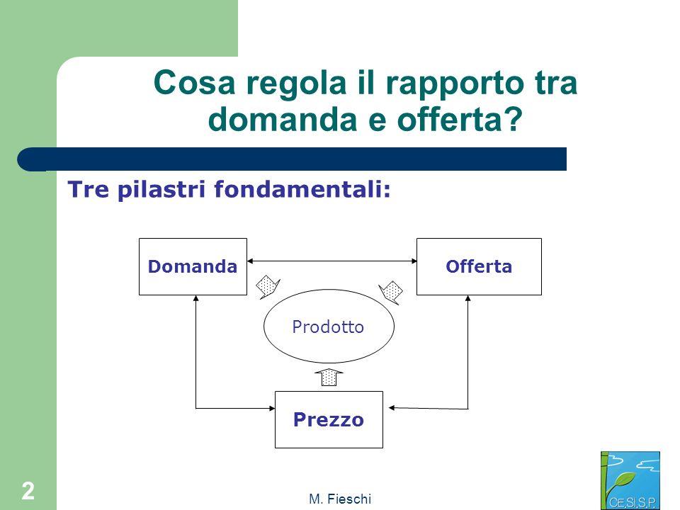 M. Fieschi 2 Cosa regola il rapporto tra domanda e offerta? Tre pilastri fondamentali: DomandaOfferta Prodotto Prezzo
