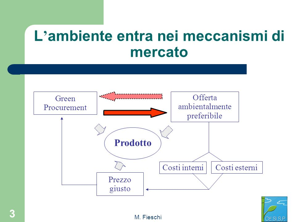 M. Fieschi 3 L ambiente entra nei meccanismi di mercato Green Procurement Offerta ambientalmente preferibile Prodotto Prezzo giusto Costi interni Cost