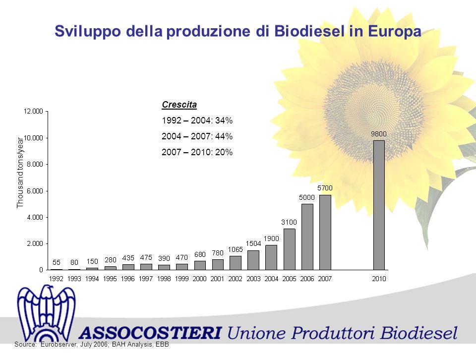 Sviluppo della produzione di Biodiesel in Europa Source: Eurobserver, July 2006; BAH Analysis, EBB Crescita 1992 – 2004: 34% 2004 – 2007: 44% 2007 – 2