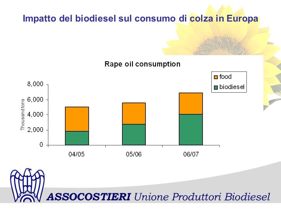 Impatto del biodiesel sul consumo di colza in Europa Thousand tons
