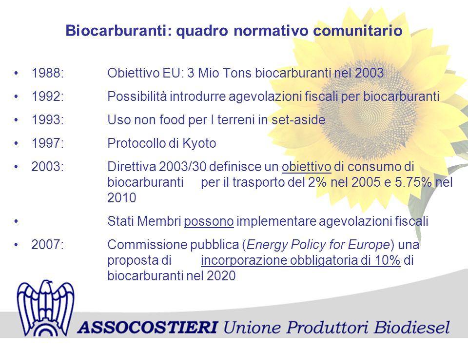 Biocarburanti: quadro normativo comunitario 1988:Obiettivo EU: 3 Mio Tons biocarburanti nel 2003 1992:Possibilità introdurre agevolazioni fiscali per