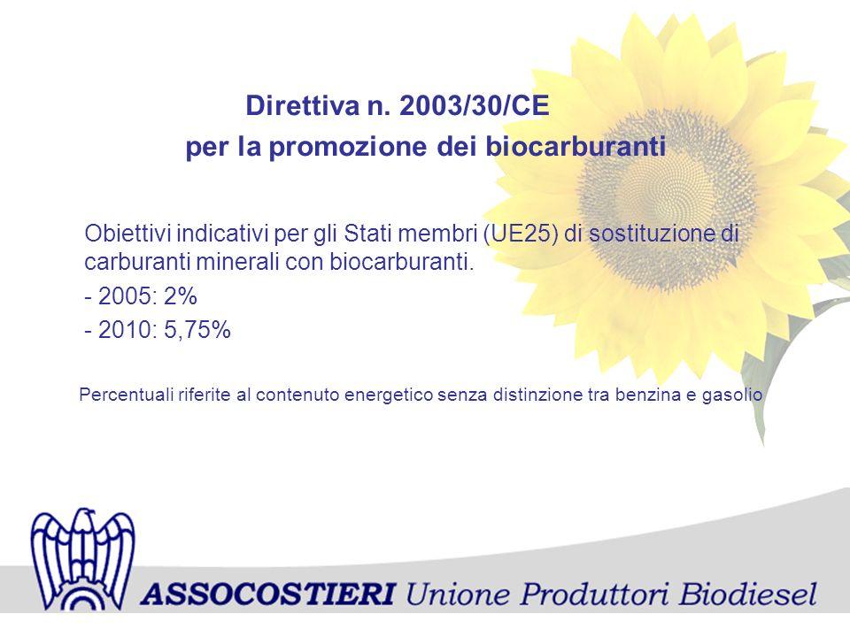 Direttiva n. 2003/30/CE per la promozione dei biocarburanti Obiettivi indicativi per gli Stati membri (UE25) di sostituzione di carburanti minerali co
