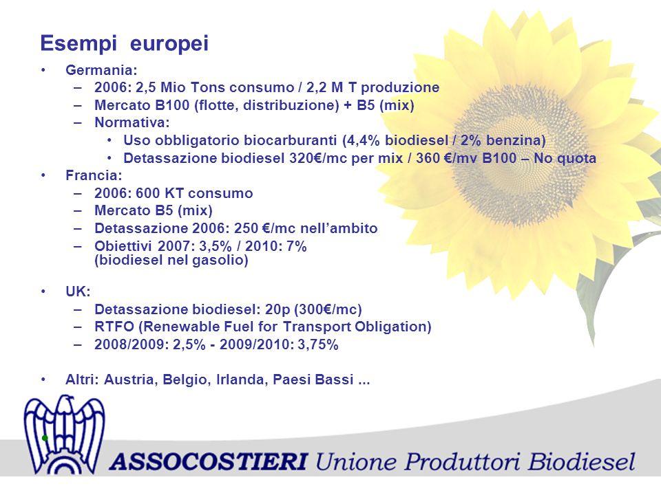 Esempi europei Germania: –2006: 2,5 Mio Tons consumo / 2,2 M T produzione –Mercato B100 (flotte, distribuzione) + B5 (mix) –Normativa: Uso obbligatori