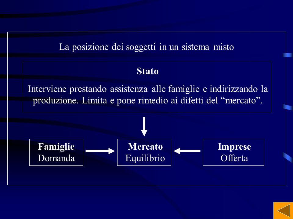 La posizione dei soggetti in un sistema misto Stato Interviene prestando assistenza alle famiglie e indirizzando la produzione. Limita e pone rimedio