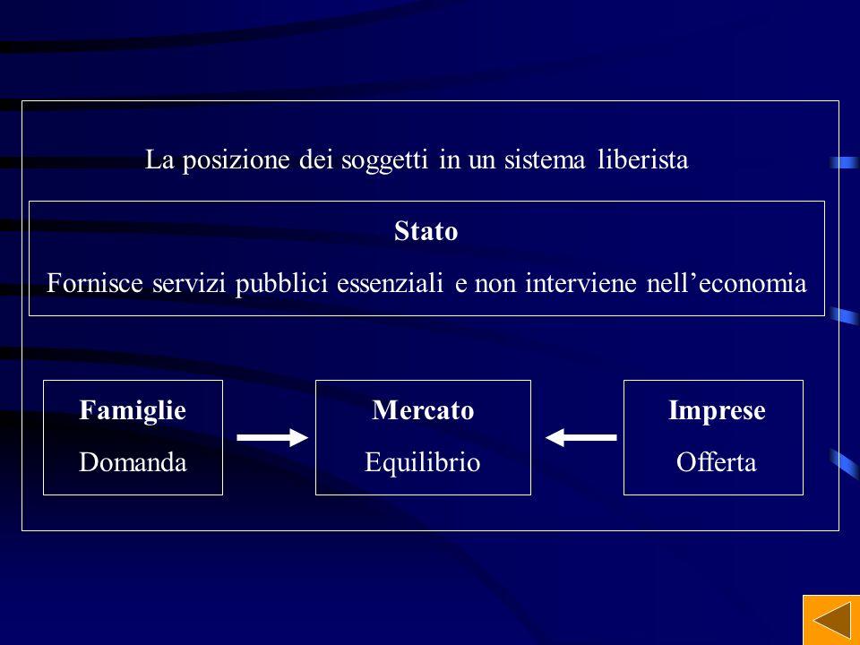 La posizione dei soggetti in un sistema liberista Stato Fornisce servizi pubblici essenziali e non interviene nelleconomia Famiglie Domanda Mercato Eq