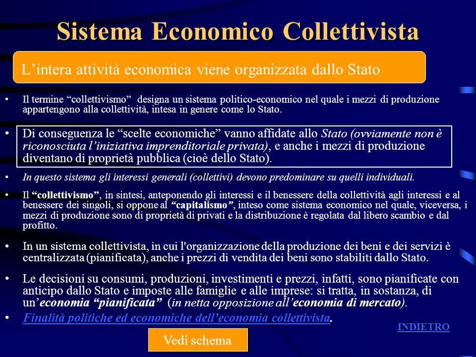 La posizione dei soggetti in un sistema collettivista Stato Pianificazione Famiglie Domanda Imprese Offerta