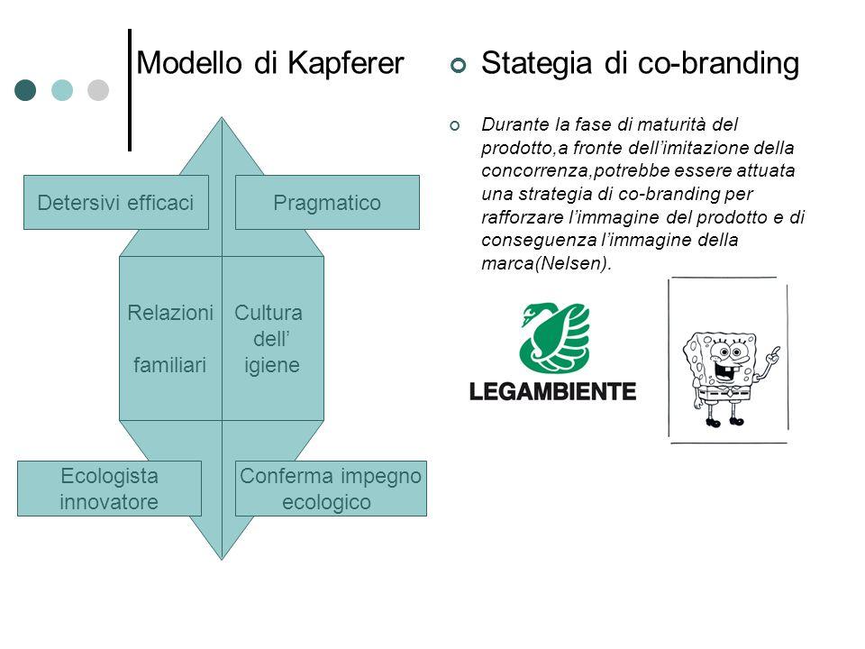 Modello di Kapferer Stategia di co-branding Durante la fase di maturità del prodotto,a fronte dellimitazione della concorrenza,potrebbe essere attuata una strategia di co-branding per rafforzare limmagine del prodotto e di conseguenza limmagine della marca(Nelsen).