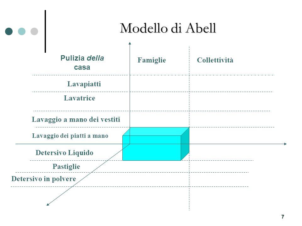 7 Modello di Abell FamiglieCollettività Lavaggio dei piatti a mano Detersivo Liquido Lavaggio a mano dei vestiti Lavatrice Lavapiatti Pulizia della casa Pastiglie Detersivo in polvere