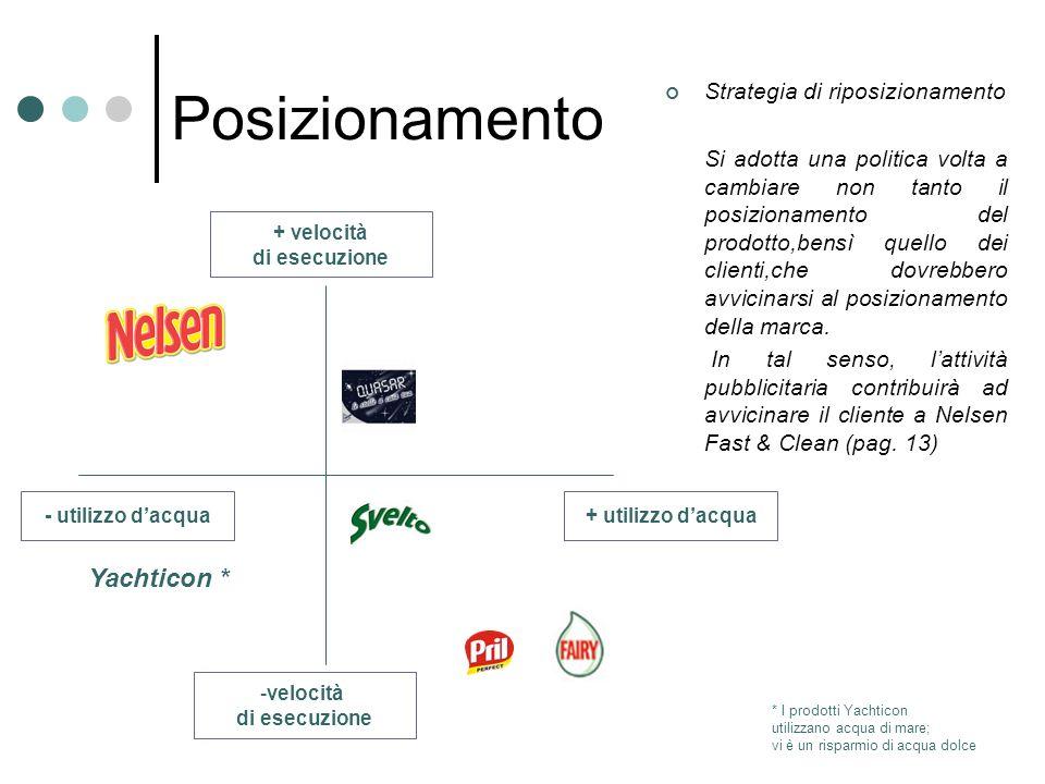 Posizionamento Strategia di riposizionamento Si adotta una politica volta a cambiare non tanto il posizionamento del prodotto,bensì quello dei clienti,che dovrebbero avvicinarsi al posizionamento della marca.