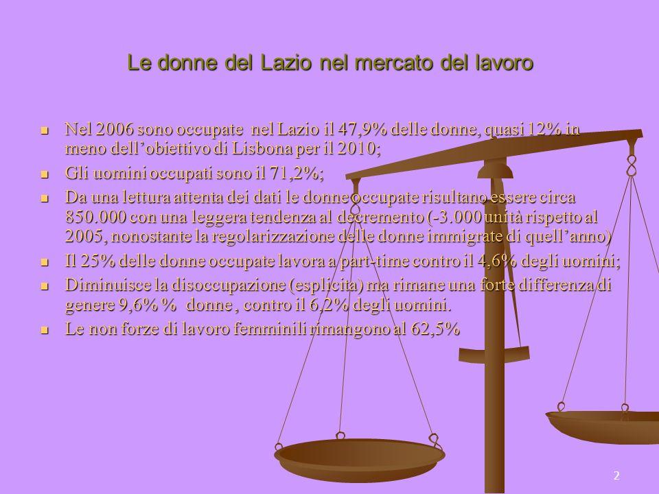 2 Le donne del Lazio nel mercato del lavoro Nel 2006 sono occupate nel Lazio il 47,9% delle donne, quasi 12% in meno dellobiettivo di Lisbona per il 2010; Nel 2006 sono occupate nel Lazio il 47,9% delle donne, quasi 12% in meno dellobiettivo di Lisbona per il 2010; Gli uomini occupati sono il 71,2%; Gli uomini occupati sono il 71,2%; Da una lettura attenta dei dati le donne occupate risultano essere circa 850.000 con una leggera tendenza al decremento (-3.000 unità rispetto al 2005, nonostante la regolarizzazione delle donne immigrate di quellanno) Da una lettura attenta dei dati le donne occupate risultano essere circa 850.000 con una leggera tendenza al decremento (-3.000 unità rispetto al 2005, nonostante la regolarizzazione delle donne immigrate di quellanno) Il 25% delle donne occupate lavora a part-time contro il 4,6% degli uomini; Il 25% delle donne occupate lavora a part-time contro il 4,6% degli uomini; Diminuisce la disoccupazione (esplicita) ma rimane una forte differenza di genere 9,6% % donne, contro il 6,2% degli uomini.