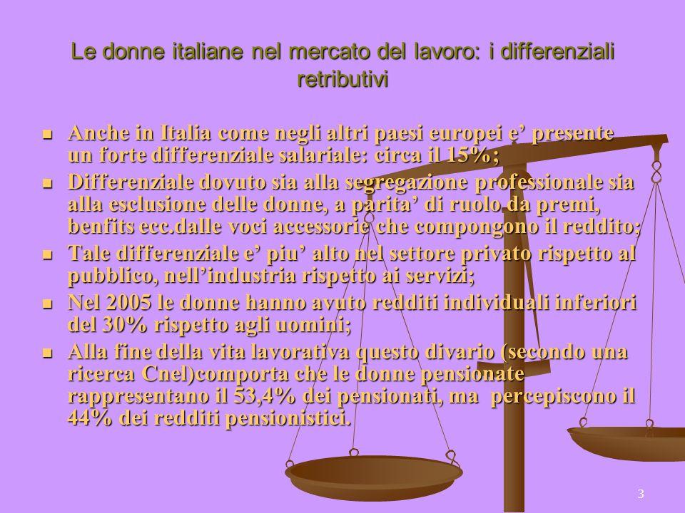 3 Le donne italiane nel mercato del lavoro: i differenziali retributivi Anche in Italia come negli altri paesi europei e presente un forte differenziale salariale: circa il 15%; Anche in Italia come negli altri paesi europei e presente un forte differenziale salariale: circa il 15%; Differenziale dovuto sia alla segregazione professionale sia alla esclusione delle donne, a parita di ruolo da premi, benfits ecc.dalle voci accessorie che compongono il reddito; Differenziale dovuto sia alla segregazione professionale sia alla esclusione delle donne, a parita di ruolo da premi, benfits ecc.dalle voci accessorie che compongono il reddito; Tale differenziale e piu alto nel settore privato rispetto al pubblico, nellindustria rispetto ai servizi; Tale differenziale e piu alto nel settore privato rispetto al pubblico, nellindustria rispetto ai servizi; Nel 2005 le donne hanno avuto redditi individuali inferiori del 30% rispetto agli uomini; Nel 2005 le donne hanno avuto redditi individuali inferiori del 30% rispetto agli uomini; Alla fine della vita lavorativa questo divario (secondo una ricerca Cnel)comporta che le donne pensionate rappresentano il 53,4% dei pensionati, ma percepiscono il 44% dei redditi pensionistici.