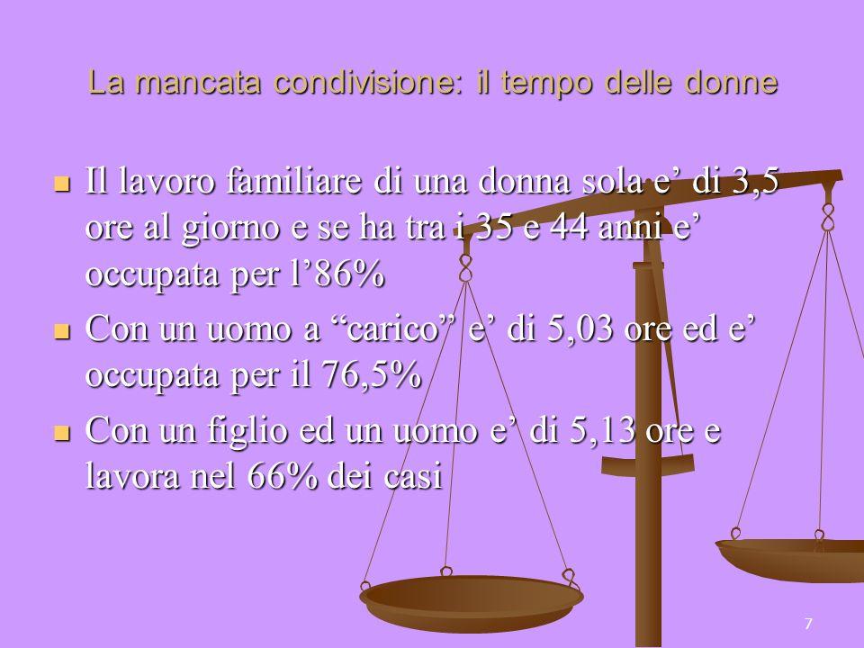 7 La mancata condivisione: il tempo delle donne Il lavoro familiare di una donna sola e di 3,5 ore al giorno e se ha tra i 35 e 44 anni e occupata per