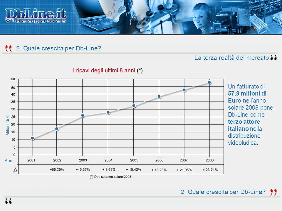 Un fatturato di 57,9 milioni di Euro nellanno solare 2008 pone Db-Line come terzo attore italiano nella distribuzione videoludica.