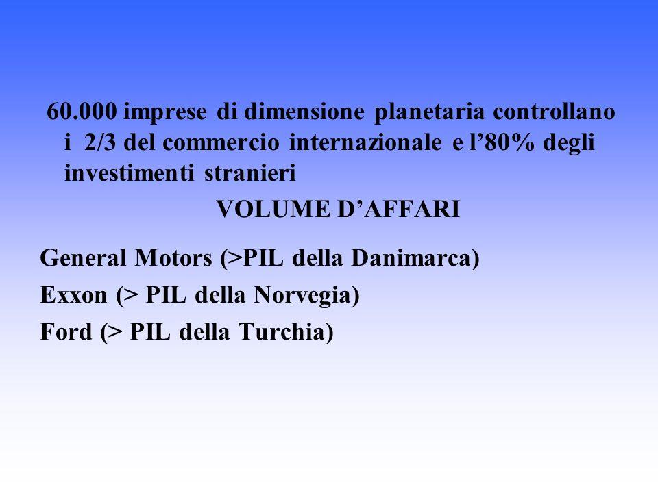 60.000 imprese di dimensione planetaria controllano i 2/3 del commercio internazionale e l80% degli investimenti stranieri VOLUME DAFFARI General Motors (>PIL della Danimarca) Exxon (> PIL della Norvegia) Ford (> PIL della Turchia)