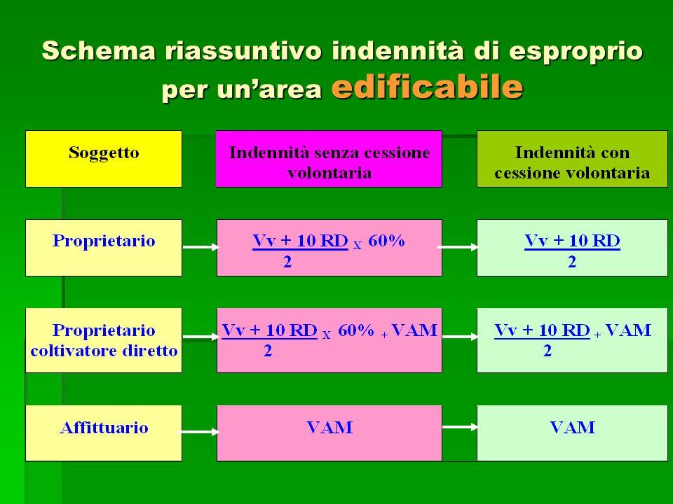 Maggiorazioni dellindennità in caso di cessione volontaria Per le aree edificabili Per le aree edificabili non si applica la riduzione del 40% alla me