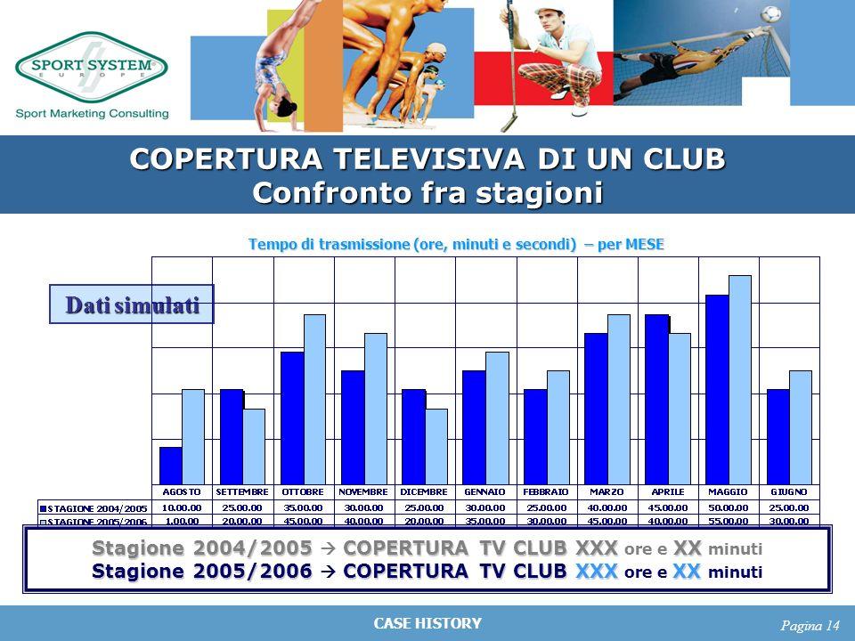 CASE HISTORY Pagina 14 COPERTURA TELEVISIVA DI UN CLUB Confronto fra stagioni Tempo di trasmissione (ore, minuti e secondi) – per MESE Stagione 2004/2