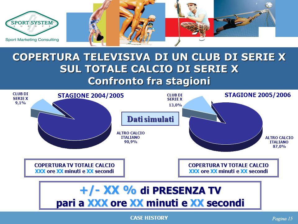 CASE HISTORY Pagina 15 COPERTURA TELEVISIVA DI UN CLUB DI SERIE X SUL TOTALE CALCIO DI SERIE X Confronto fra stagioni STAGIONE 2004/2005 STAGIONE 2005