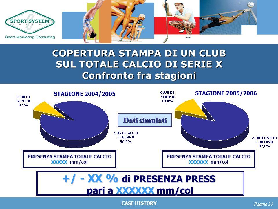 CASE HISTORY Pagina 23 COPERTURA STAMPA DI UN CLUB SUL TOTALE CALCIO DI SERIE X Confronto fra stagioni STAGIONE 2004/2005 STAGIONE 2005/2006 Dati simu