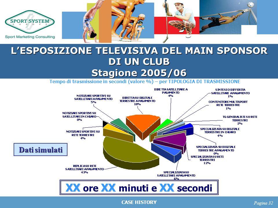 CASE HISTORY Pagina 32 Tempo di trasmissione in secondi (valore %) – per TIPOLOGIA DI TRASMISSIONE LESPOSIZIONE TELEVISIVA DEL MAIN SPONSOR DI UN CLUB