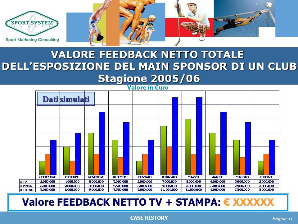 CASE HISTORY Pagina 51 Valore in uro Valore FEEDBACK NETTO TV + STAMPA: XXXXXX Dati simulati VALORE FEEDBACK NETTO TOTALE DELLESPOSIZIONE DEL MAIN SPO