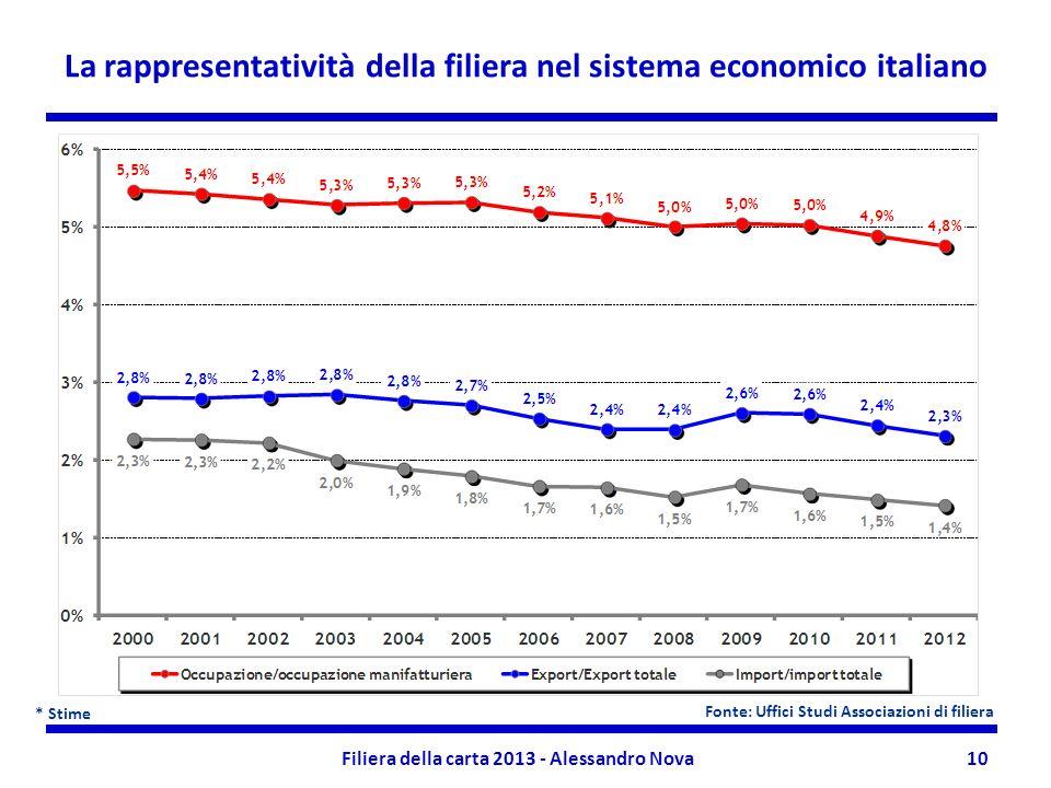 Filiera della carta 2013 - Alessandro Nova10 La rappresentatività della filiera nel sistema economico italiano * Stime Fonte: Uffici Studi Associazion