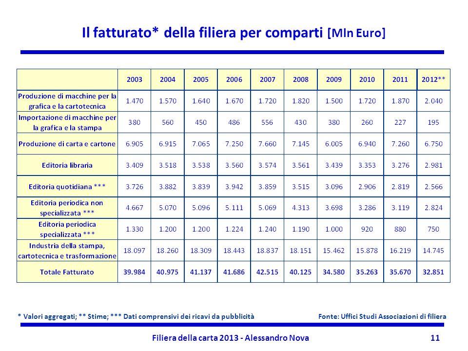 Filiera della carta 2013 - Alessandro Nova11 Il fatturato* della filiera per comparti [Mln Euro] * Valori aggregati; ** Stime; *** Dati comprensivi de