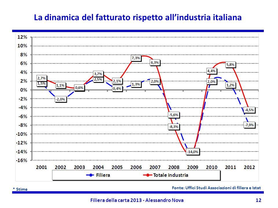 Filiera della carta 2013 - Alessandro Nova12 La dinamica del fatturato rispetto allindustria italiana * Stime Fonte: Uffici Studi Associazioni di fili