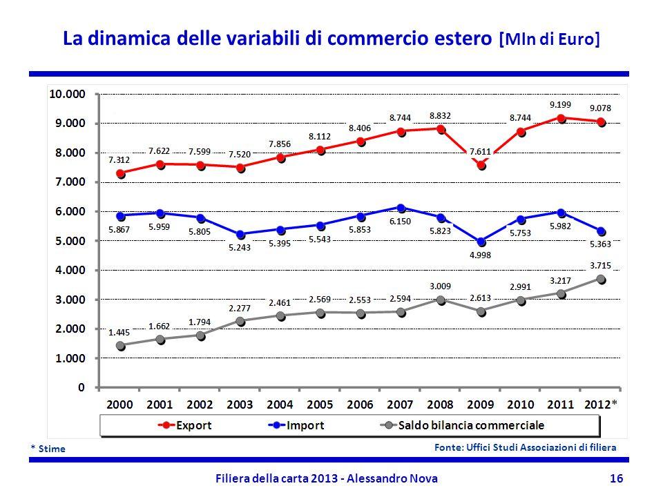 Filiera della carta 2013 - Alessandro Nova16 La dinamica delle variabili di commercio estero [Mln di Euro] * Stime Fonte: Uffici Studi Associazioni di