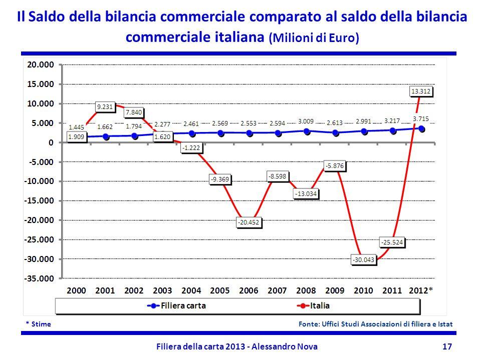Filiera della carta 2013 - Alessandro Nova17 Il Saldo della bilancia commerciale comparato al saldo della bilancia commerciale italiana (Milioni di Eu