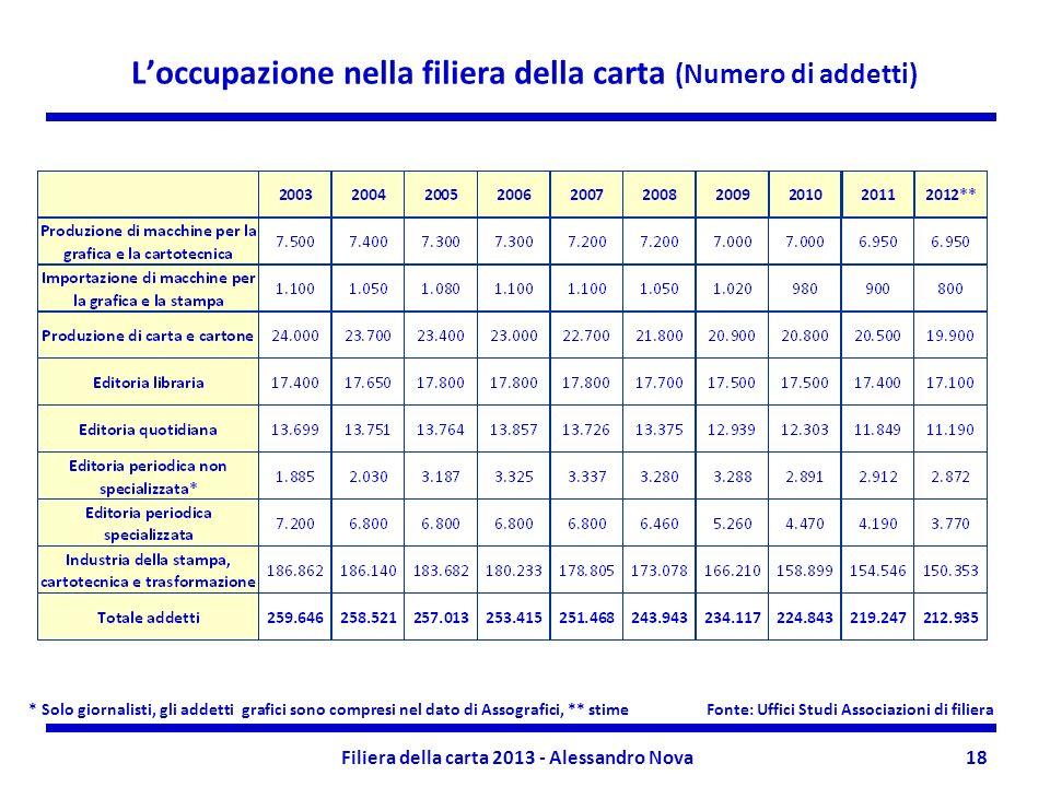 Filiera della carta 2013 - Alessandro Nova18 Loccupazione nella filiera della carta (Numero di addetti) Fonte: Uffici Studi Associazioni di filiera* S
