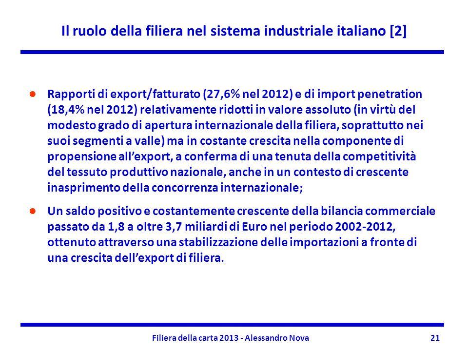Il ruolo della filiera nel sistema industriale italiano [2] Filiera della carta 2013 - Alessandro Nova21 Rapporti di export/fatturato (27,6% nel 2012)