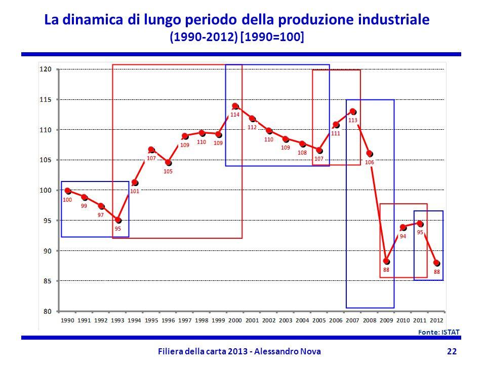 Filiera della carta 2013 - Alessandro Nova22 La dinamica di lungo periodo della produzione industriale (1990-2012) [1990=100] Fonte: ISTAT