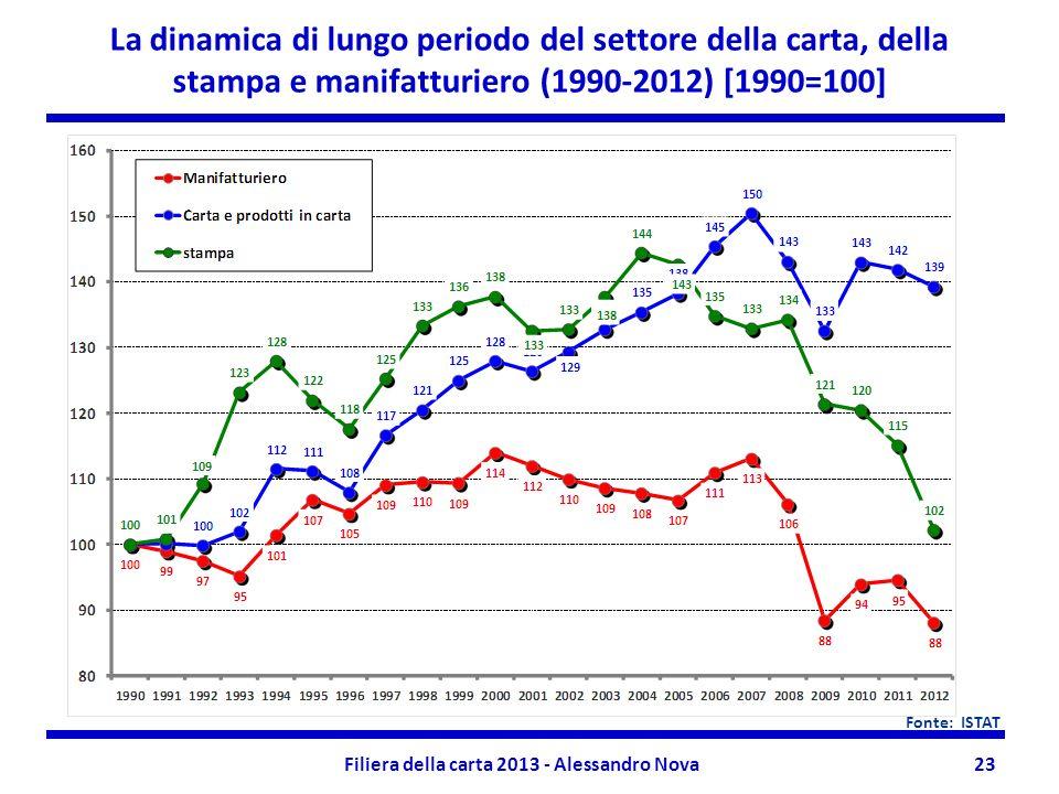 Filiera della carta 2013 - Alessandro Nova23 La dinamica di lungo periodo del settore della carta, della stampa e manifatturiero (1990-2012) [1990=100