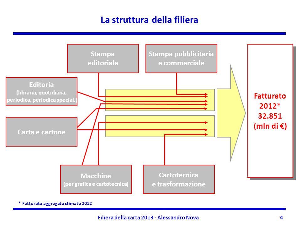 4 La struttura della filiera Stampa editoriale Carta e cartone Fatturato 2012* 32.851 (mln di ) Fatturato 2012* 32.851 (mln di ) Editoria (libraria, q