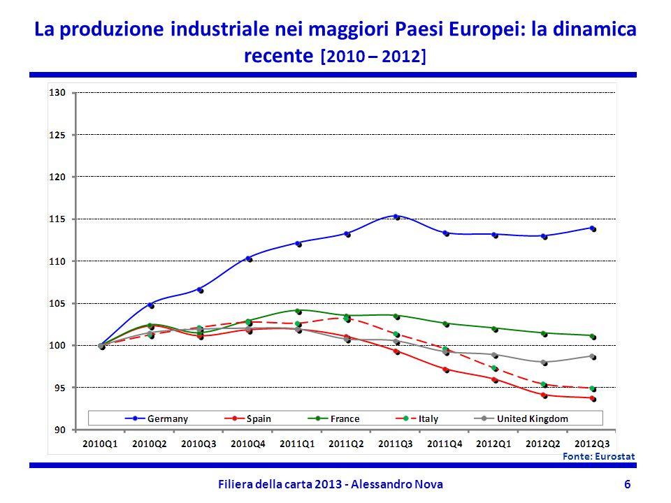 Filiera della carta 2013 - Alessandro Nova6 La produzione industriale nei maggiori Paesi Europei: la dinamica recente [2010 – 2012] Fonte: Eurostat