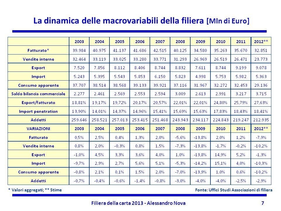 Filiera della carta 2013 - Alessandro Nova8 * Stime La dinamica delle macrovariabili della filiera [Mln di Euro] Fonte: Uffici Studi Associazioni di filiera