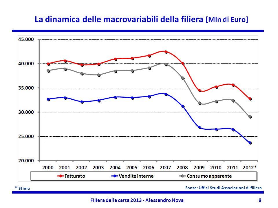 Filiera della carta 2013 - Alessandro Nova8 * Stime La dinamica delle macrovariabili della filiera [Mln di Euro] Fonte: Uffici Studi Associazioni di f
