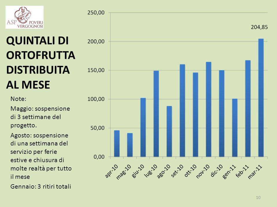 QUINTALI DI ORTOFRUTTA DISTRIBUITA AL MESE Note: Maggio: sospensione di 3 settimane del progetto.