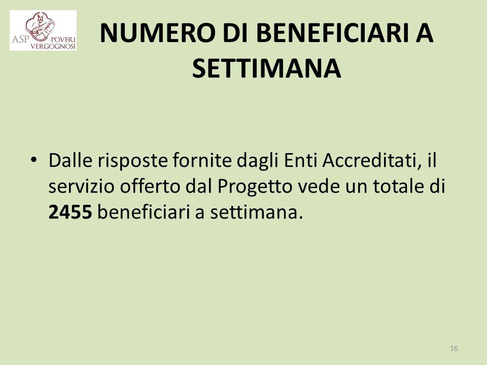 NUMERO DI BENEFICIARI A SETTIMANA Dalle risposte fornite dagli Enti Accreditati, il servizio offerto dal Progetto vede un totale di 2455 beneficiari a settimana.