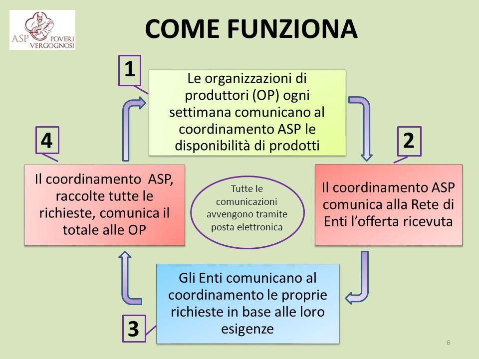 LA DISTRIBUZIONE La distribuzione dei prodotti ortofrutticoli avviene nel piazzale di Villa Pallavicini (Via Marco Emilio Lepido 196 a Bologna) attraverso la supervisione del Coordinamento ASP.