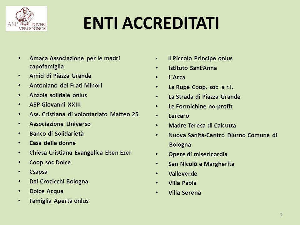 ENTI ACCREDITATI Amaca Associazione per le madri capofamiglia Amici di Piazza Grande Antoniano dei Frati Minori Anzola solidale onlus ASP Giovanni XXIII Ass.