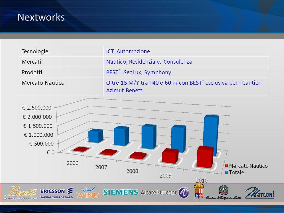 Nextworks TecnologieICT, Automazione MercatiNautico, Residenziale, Consulenza ProdottiBEST ®, SeaLux, Symphony Mercato NauticoOltre 15 M/Y tra i 40 e