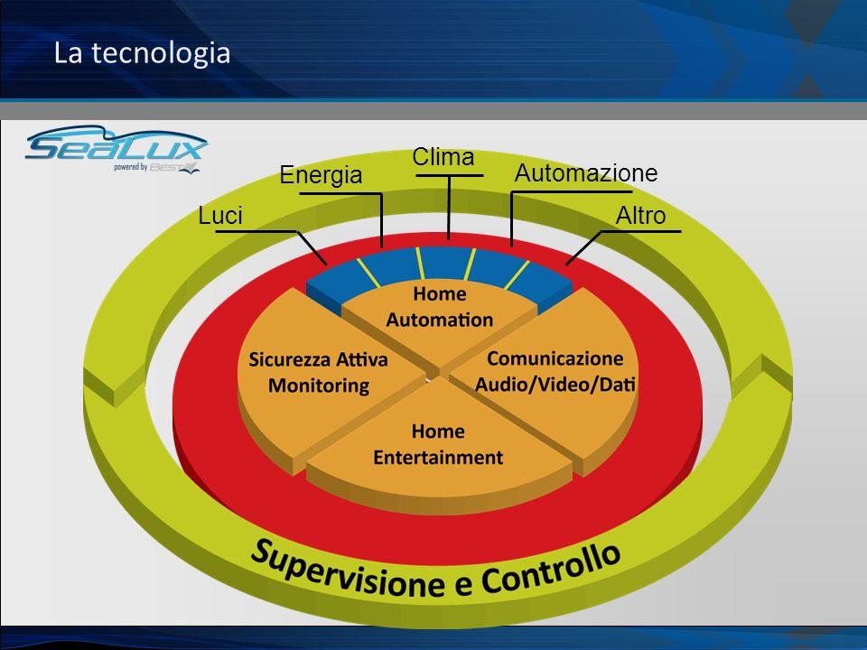 La tecnologia Infrastruttura di comunicazione Uniforme Luci Energia Clima Automazione Altro