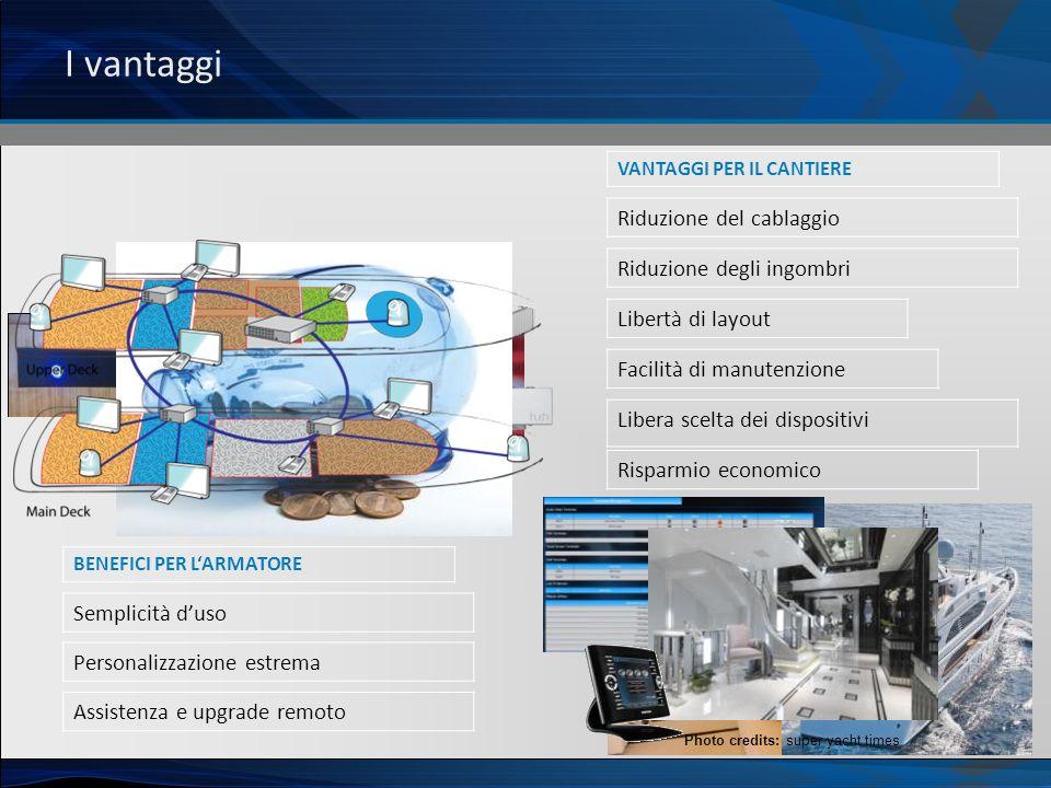 I vantaggi VANTAGGI PER IL CANTIERE Riduzione del cablaggio Riduzione degli ingombri Libertà di layout Facilità di manutenzione Libera scelta dei disp