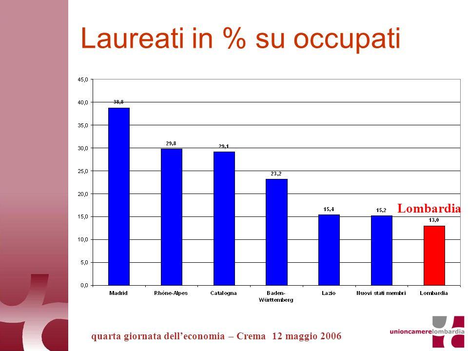 Laureati in % su occupati quarta giornata delleconomia – Crema 12 maggio 2006 Lombardia